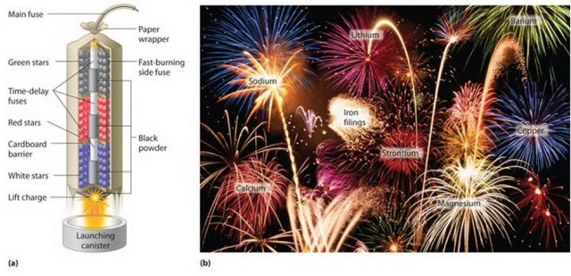 composition of firework